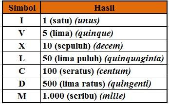 Bilangan Romawi 201 – 300 (Angka Romawi 201-300)