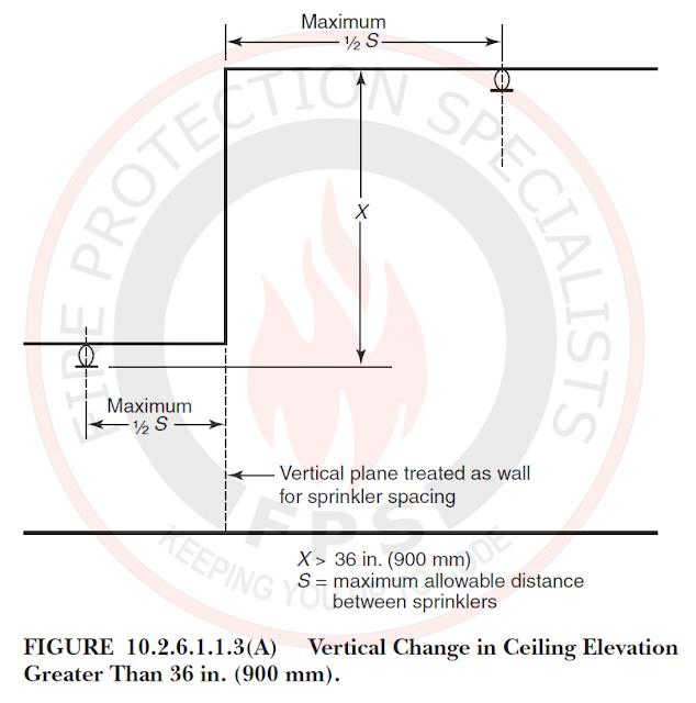 Distance below ceiling for standard pendant & upright sprinklers
