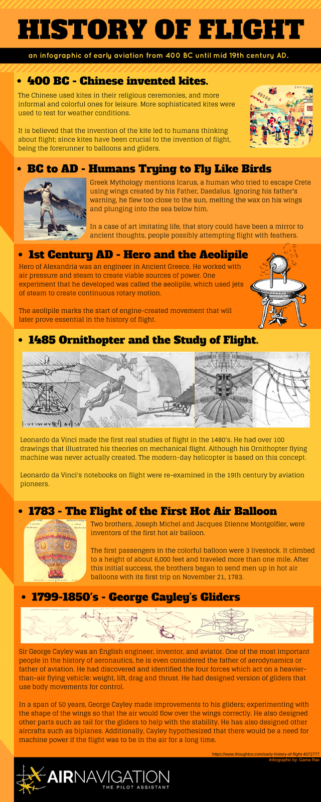 5+ Notable Milestones on the Earliest Flight Attempts from 400 BC