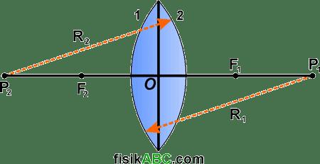 bagian-bagian pada lensa cembung (konveks)