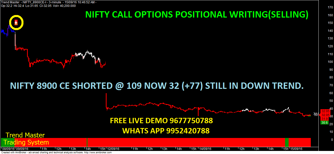 Trading strategies for nifty options