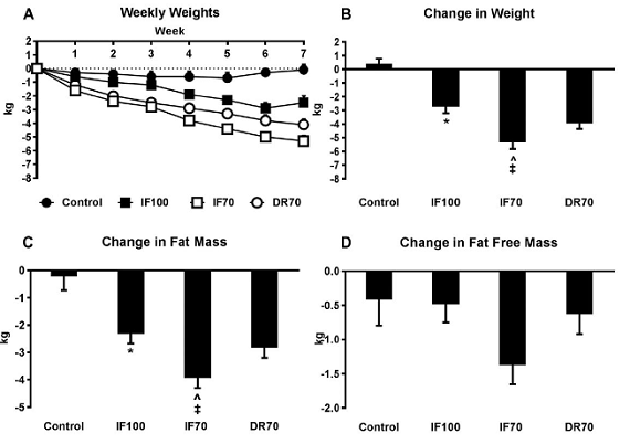 Intermittent Fasting Beats Isocaloric Continuous Dieting (Fat Loss & Health) | New Study + Research Update 12/18 10