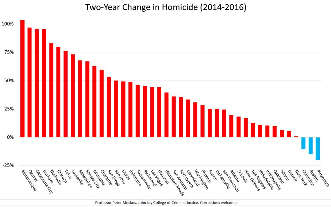 Cop in the Hood: Two-year increase in homicide