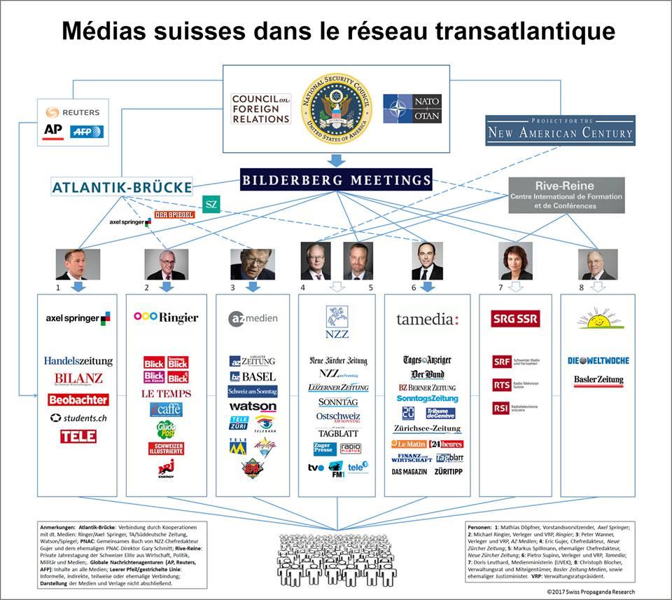 Manipulations par les Medias