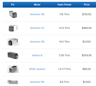 Comparison table of Bitcoin Mining Hardware or BTC Mining