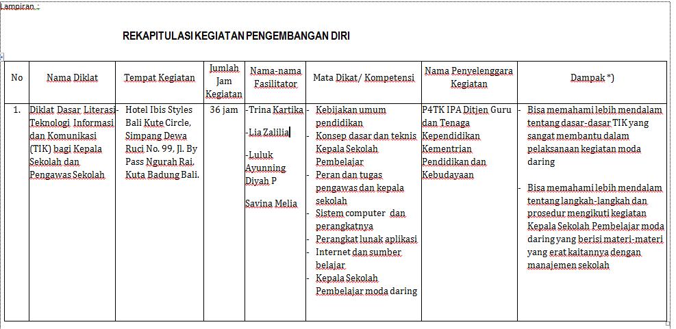 Contoh Rencana Dan Laporan Pelaksanaan Kegiatan Literasi Kumpulan Contoh Laporan