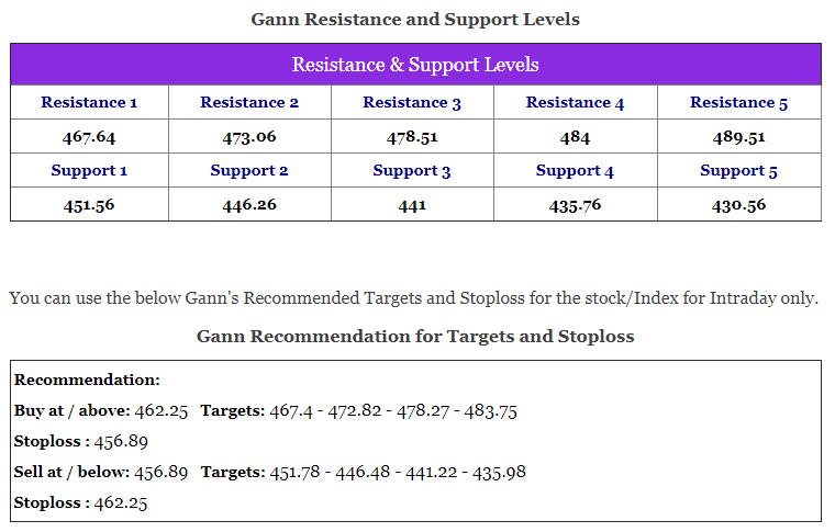 Gann Square of Nine Calculation Resistance Support Target Stoploss