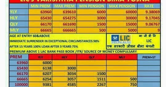 lic jeevan lakshya premium chart pdf