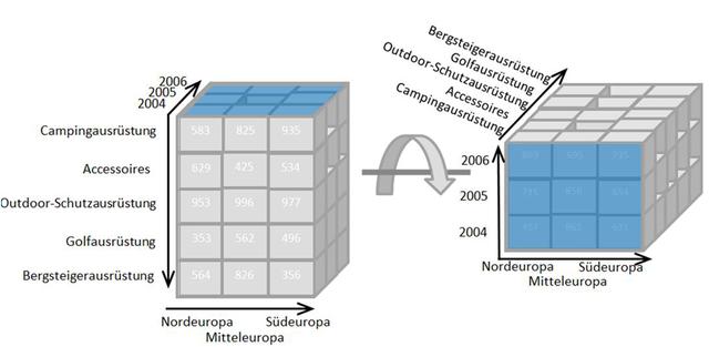 How To Pivot Data In Sql Dzone Java
