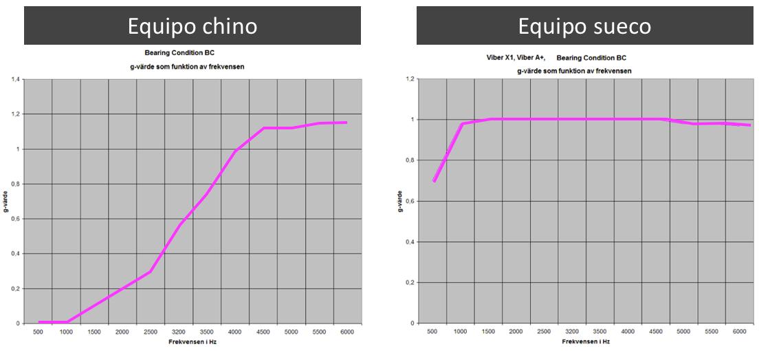 Comparativa de vibrómetros