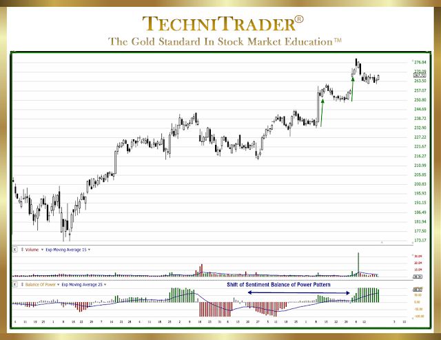 chart showing shift of sentiment bop pattern - technitrader