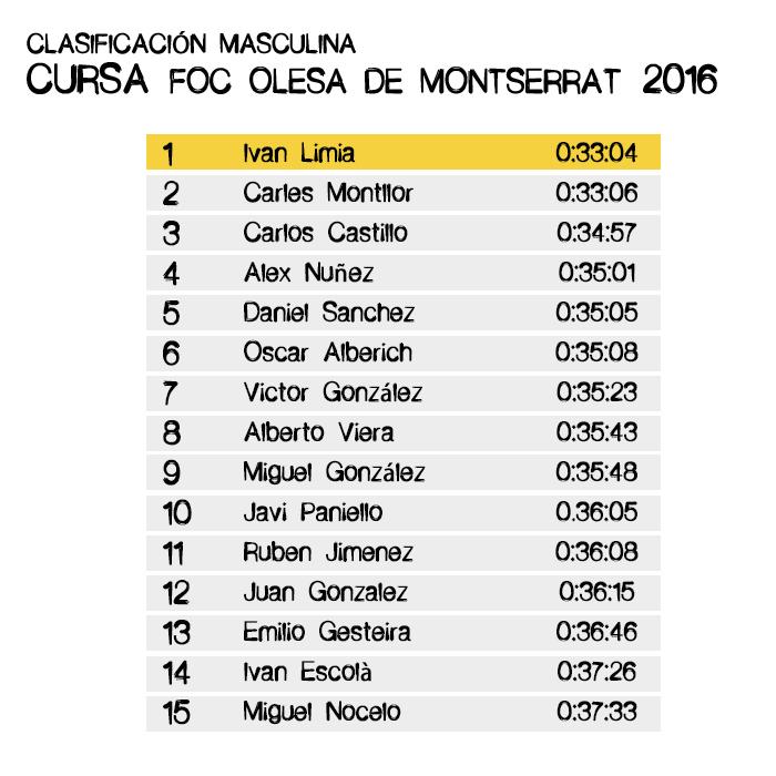 Clasificación Masculina - Cursa del Foc Olesa de Montserrat 2016