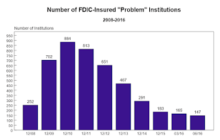 FDIC Problem Banks
