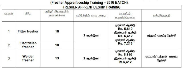 www.nlcindia.com, Apprentice Recruitment 2016, Neyveli Lignite Corporation, Apply Online