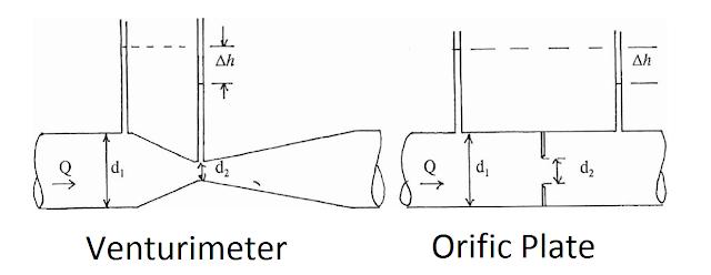 Venturi Meter Working Principle Pdf Viewer Sqfg Vuisvamka Site