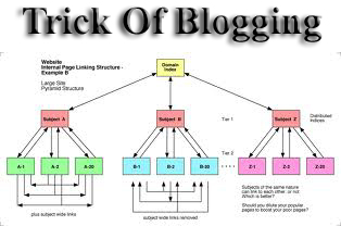 How I Clever Make Internal Links In The Blog Post To Increase Rank