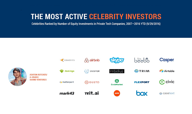 The Most Active Celebrities Investors