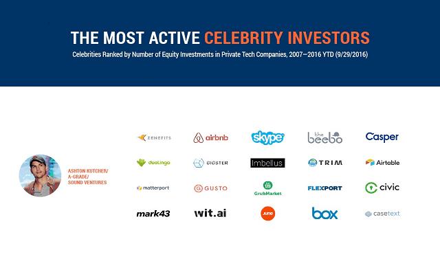 The Most Active Celebrities Investors