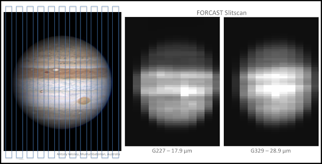 Jupiter was observed with SOFIA by stepping the FORCAST spectroscopic slit across the planet. The left-hand panel shows a visible-light image of Jupiter with blue rectangles illustrating the orientation and size of the FORCAST slit. For each pointing of the telescope, the spectrum was made at every position along the slit. The two right-hand panels show SOFIA images of Jupiter made from combining the wavelengths in two of the slits. Jupiter's Great Red Spot is evident and has rotated between the different observations. The total information content is full images of Jupiter at all wavelengths between 17.9 and 32.9 microns, or equivalently, spectra at each position. Credits: Visible light image: Anthony Wesley. FORCAST slitscan: NASA/SOFIA/Fletcher et al.
