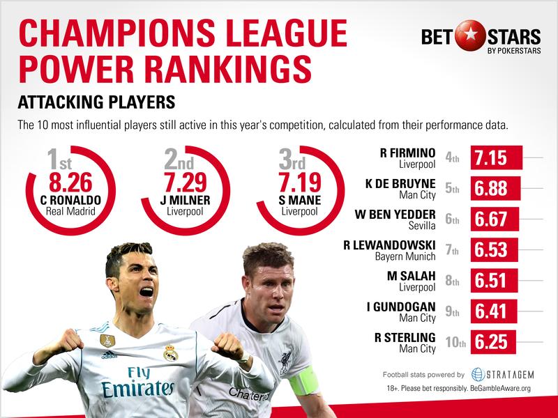 Người hâm mộ bóng đáđã chẳng còn xa lạ gì với những bảng xếp hạng cầu thủ này