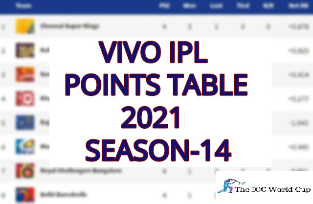 Vivo IPL 2021 Points Table with full details
