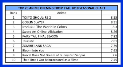 Fall 2018 Top Anime Opening