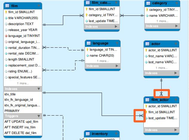Tips Para Estudiantes De Sistemas Computacionales  Diagrama Sakila Db