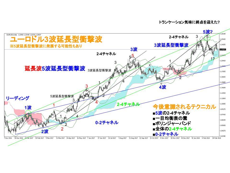 ユーロドル為替相場日足チャート(3/5週)