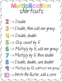 Help your students learn their basic multiplication facts with these shortcuts and strategies.  Grab this free anchor chart and materials to create this engaging activity that will sure to help your students learn their facts!