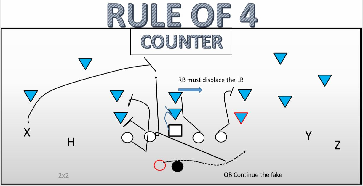 High speed spread football i am a terminology junkie and love to learn how other teams call their plays motions and shifts here is a slide showing an example of motions fandeluxe Image collections