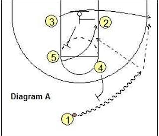Ειδικές καταστάσεις στο μπάσκετ  (τελευταία δευτερόλεπτα)