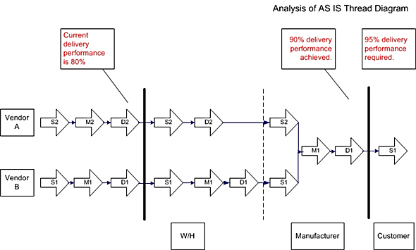 scor model analysis as is thread diagram