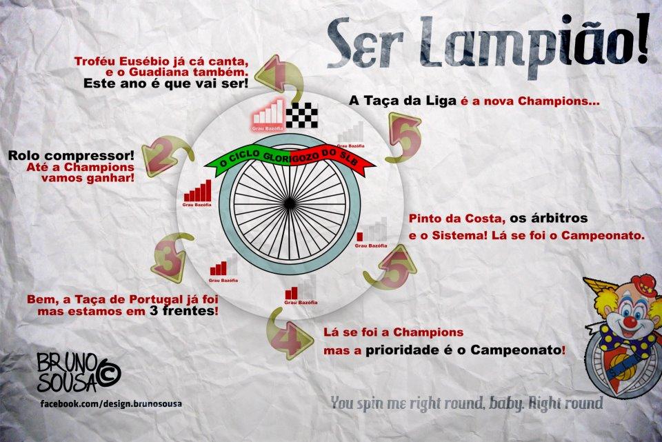 Mulher Portista: O Ciclo Do SL Benfica
