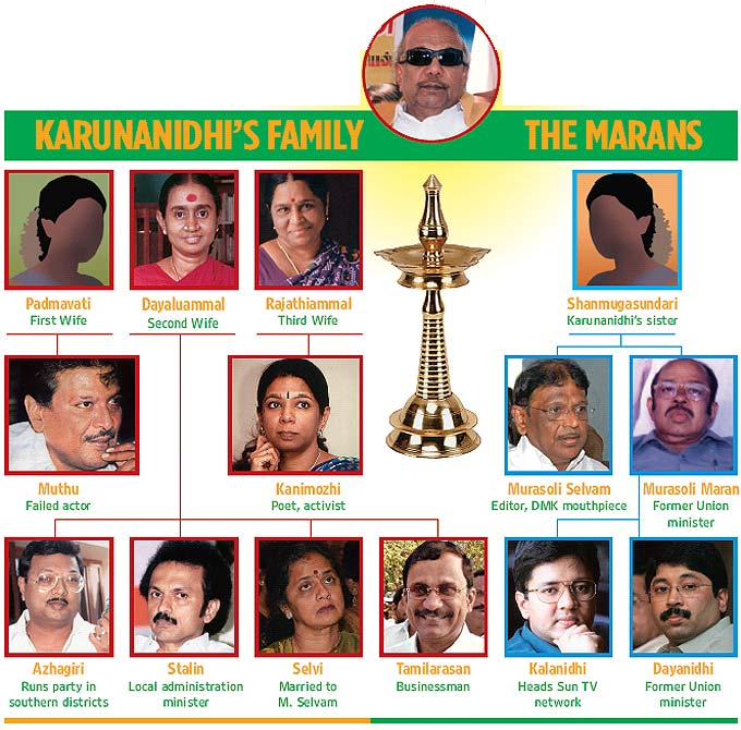 murasoli maran and karunanidhi relationship problems