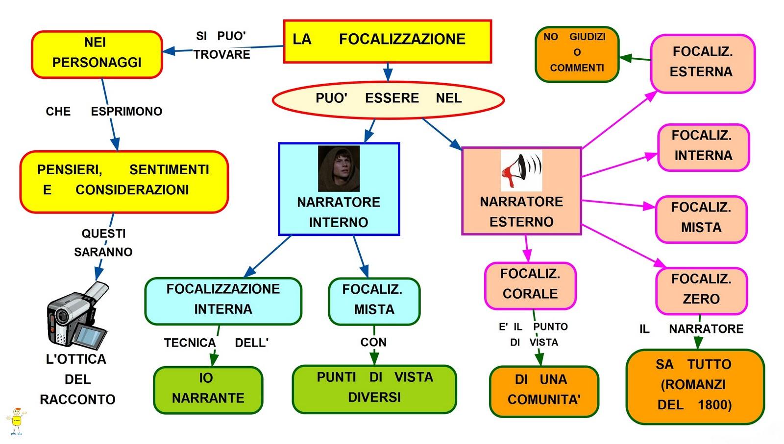 Mappa concettuale focalizzazione narratore for Narratore e interno o esterno