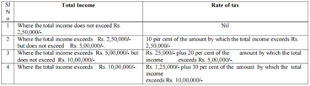 Income Tax Rates FY 2016-17 (AY 2017-18) - Finmin Orders