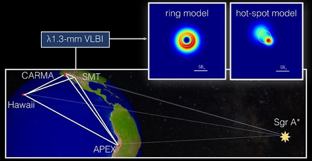 Schematic diagram of the 1.3 mm VLBI observations of Sagittarius A* (Sgr A*) in the Galactic centre, which were performed in 2013.  The insets show possible shapes of the source emission that are consistent with the measurements. For better visualization of the angular dimensions, a white circle of 50 micro-arcseconds in diameter is superimposed on the models. The location of the APEX telescope on the southern hemisphere in Chile now provides longer interferometric baselines, leading to a doubling of the angular resolution in comparison to earlier observations.  This setup enables a spatial resolution of only 3 Schwarzschild radii in Sgr A*. © Eduardo Ros/Thomas Krichbaum (MPIfR)