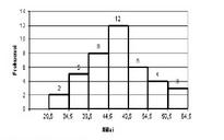 Contoh Soal Matematika Tentang Statistika (Seleksi Masuk Perguruan Tinggi)