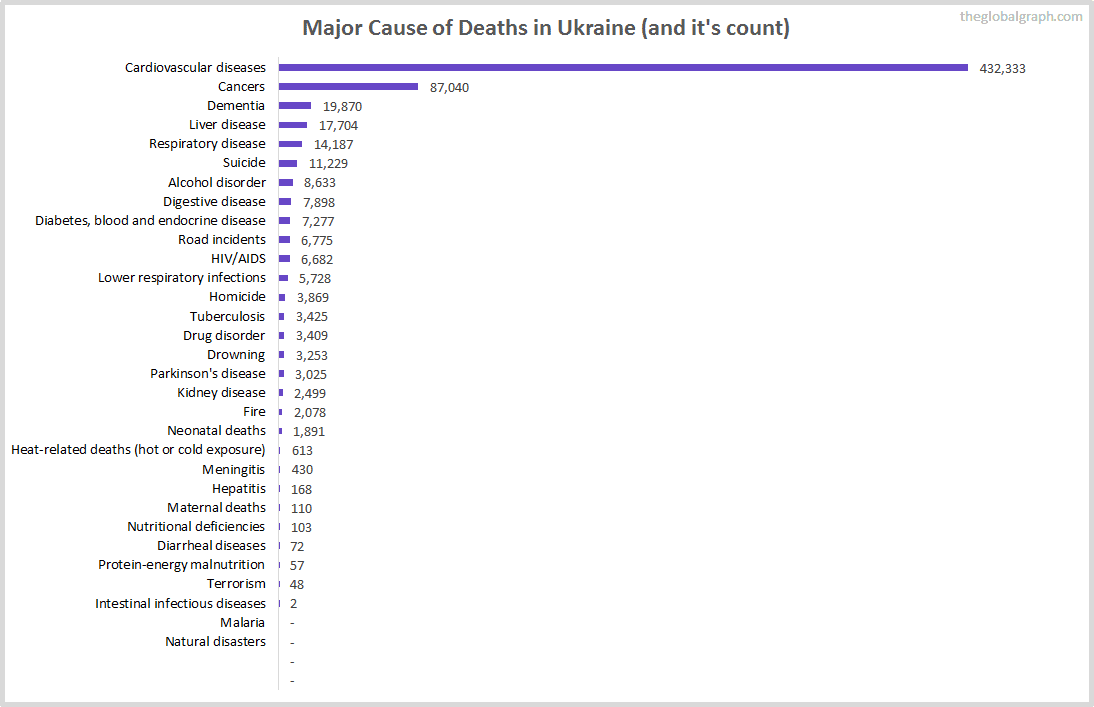 Major Cause of Deaths in Ukraine (and it's count)