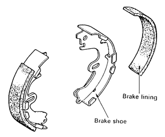 c. Sepatu Rem dan Kanvas Rem