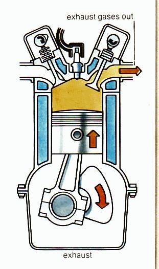 Lengkap Cara Kerja Mesin 4 Tak Beserta Animasi dan PV ...