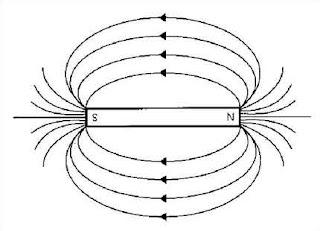 觀楓日誌: Physics notes: Electromagnetism I