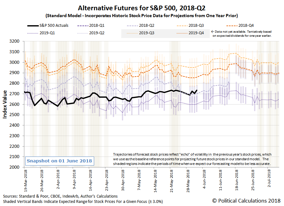 Alternative Futures - S&P 500 - 2018Q2 - Standard Model - Snapshot on 1 Jun 2018