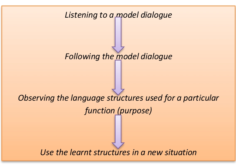 Lesson Plan Of Agree Disagree English Grade Viii Effective And
