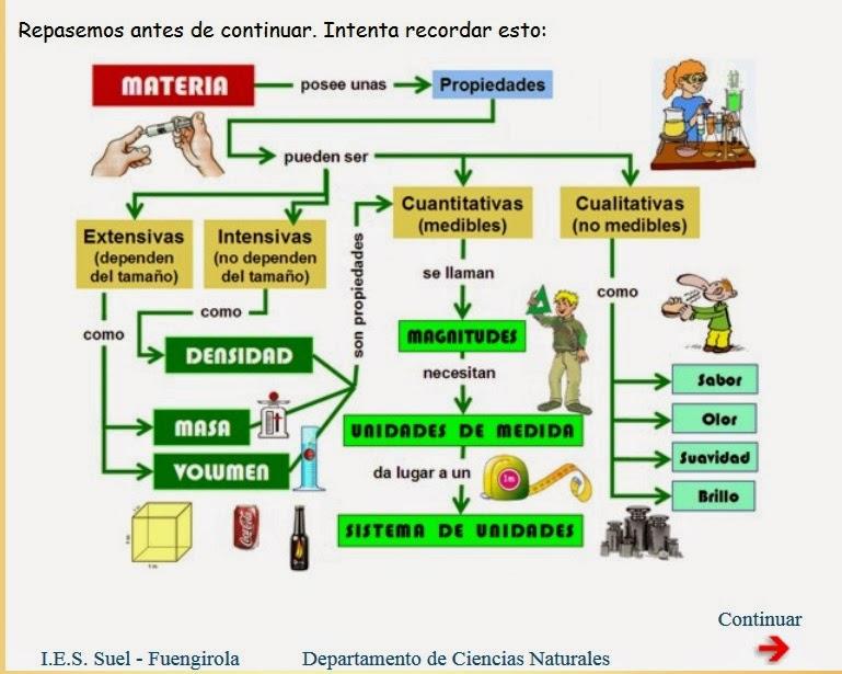 http://www.juntadeandalucia.es/averroes/~29701428/ccnn/interactiv/materia/repaso.htm