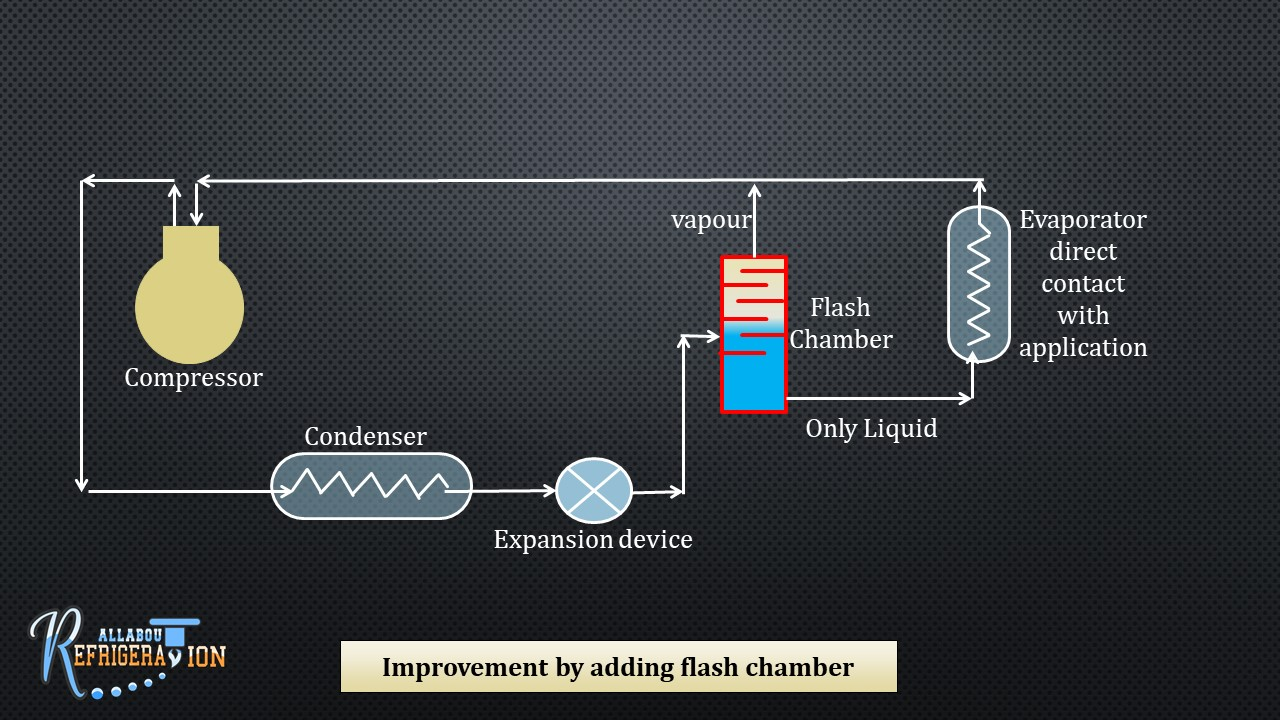 small resolution of fig 7 2 improvement by adding flash chamber