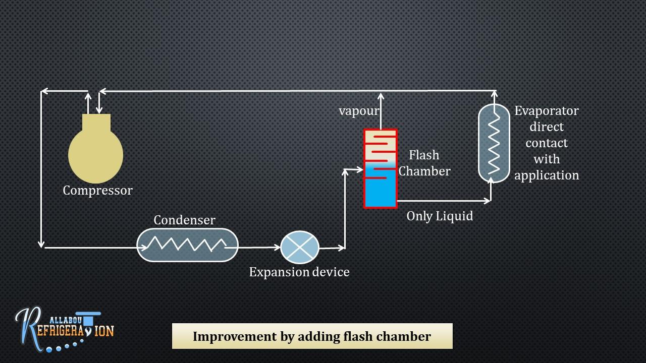 medium resolution of fig 7 2 improvement by adding flash chamber