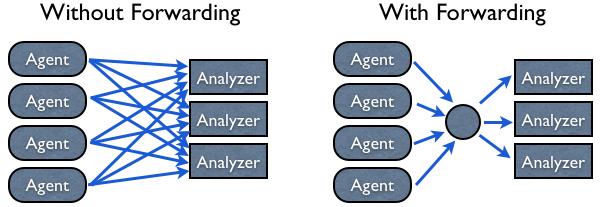 Forwarding using sFlow-RT
