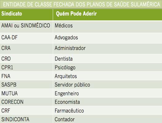 Entidade de Classe Fechada Sulamerica DF