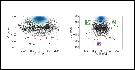 Left panel: different starstreams (coloured dots), the Milky Way disk (blue) and in black the rest of the halo stars, in which the horizontal cigar-shaped blob is visible. Right panel: same data, now seen form a 90 degree rotated angle. | Illustration: Koppelman et al.